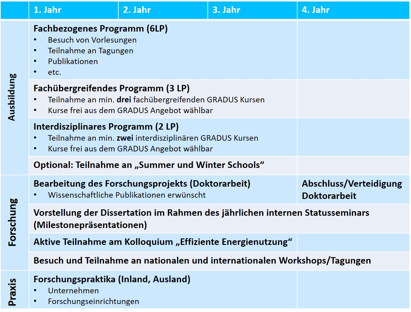 Graduierten-Ausbildungsprogramm | Graduierten- und Forschungsschule ...